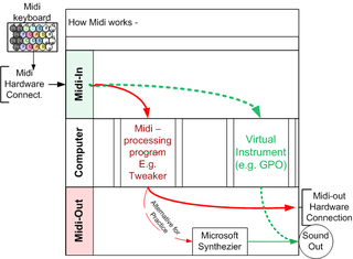 Midi Basics - loopback