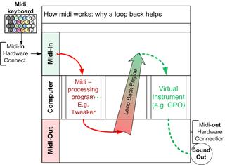 Midi Basics - loopback2