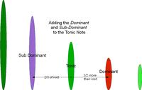 MajScale Dominant