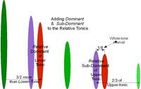 MajScale Relative Tonics