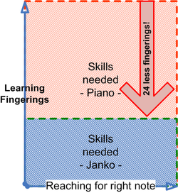 Jammer learning - skills needed janko