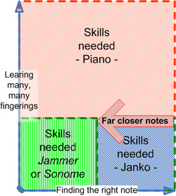 Jammer learning - skills needed