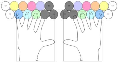 Jammer Basic fingering symmetrical