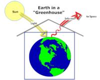 GW Earth in Greenhouse