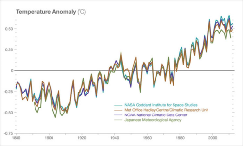 GW Climate Nasa FAQ-temp-anomaly-740px