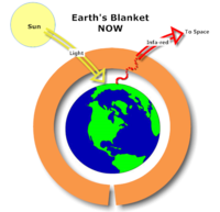 Earth's Current Warming Blanket