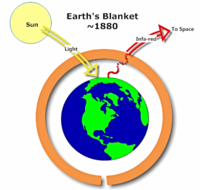 Earth's Blanket